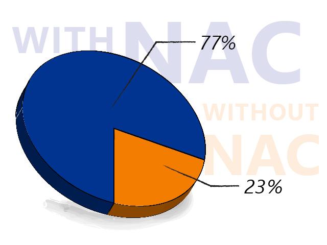 macmon_marktstudie_2020_grafik_nac_en